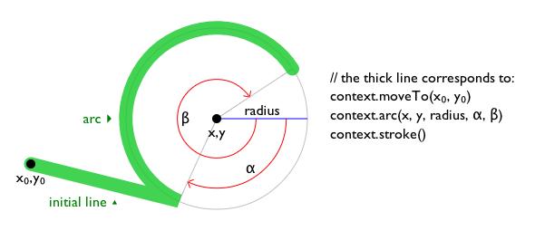 HTML Canvas 2D Context