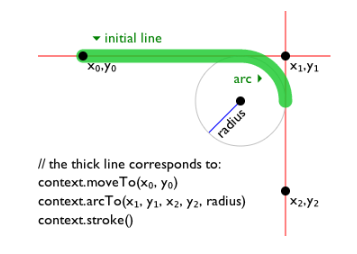 HTML Canvas 2D Context, Level 2