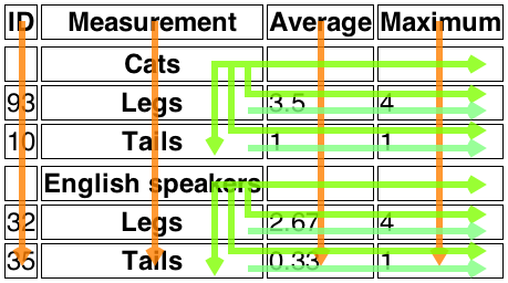 Representation of the example     table overlayed with arrows indicating which cells each header applies to.